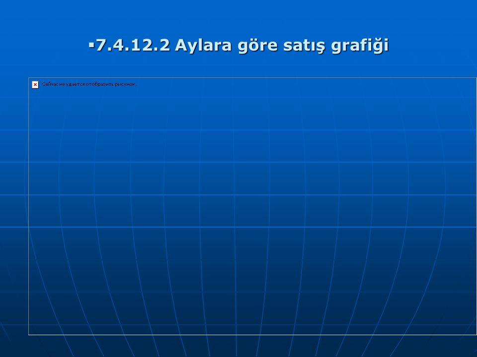  7.4.12.2 Aylara göre satış grafiği