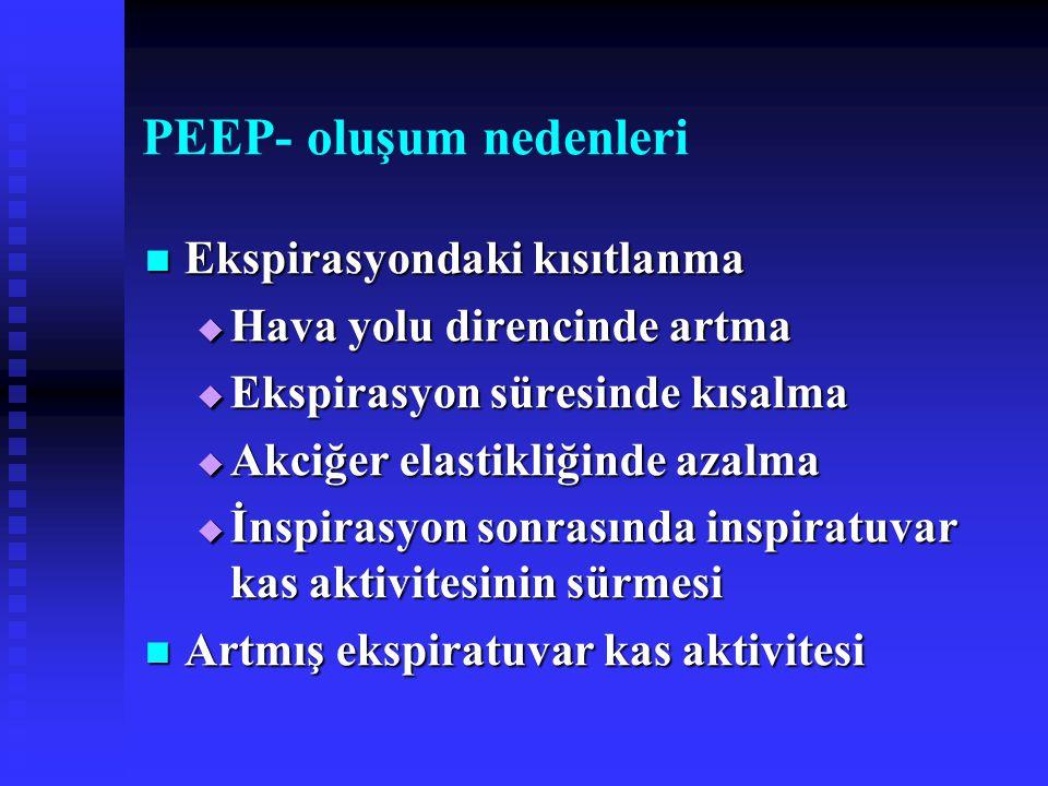 PEEP- oluşum nedenleri Ekspirasyondaki kısıtlanma Ekspirasyondaki kısıtlanma  Hava yolu direncinde artma  Ekspirasyon süresinde kısalma  Akciğer elastikliğinde azalma  İnspirasyon sonrasında inspiratuvar kas aktivitesinin sürmesi Artmış ekspiratuvar kas aktivitesi Artmış ekspiratuvar kas aktivitesi