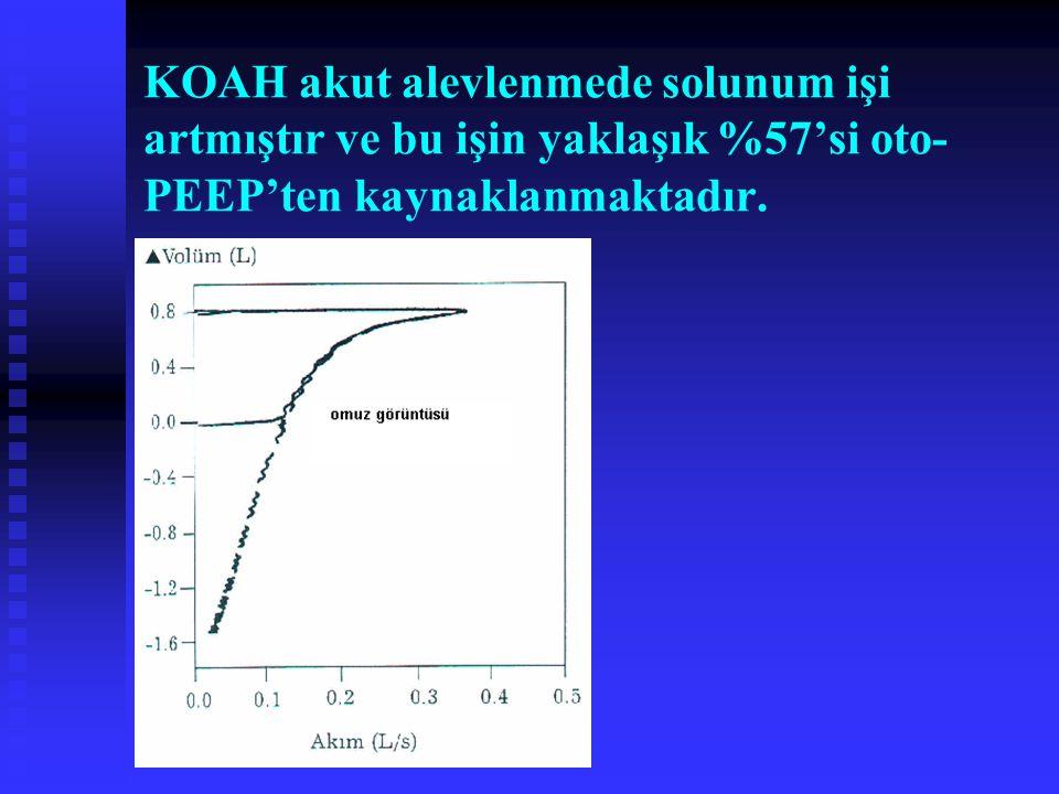 KOAH akut alevlenmede solunum işi artmıştır ve bu işin yaklaşık %57'si oto- PEEP'ten kaynaklanmaktadır.