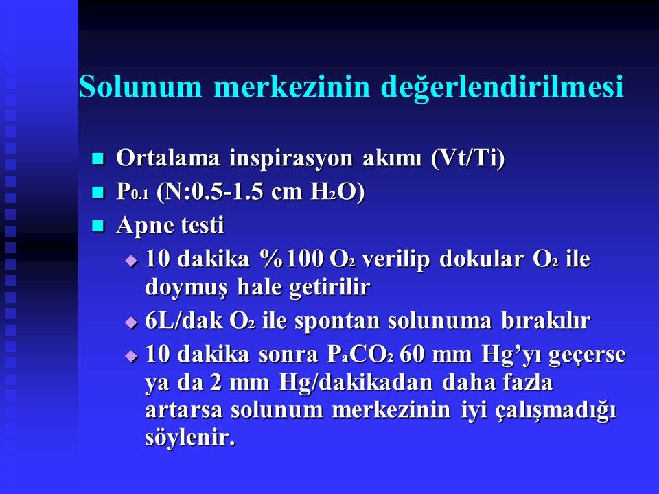 Solunum merkezinin değerlendirilmesi Ortalama inspirasyon akımı (Vt/Ti) Ortalama inspirasyon akımı (Vt/Ti) P 0.1 (N:0.5-1.5 cm H 2 O) P 0.1 (N:0.5-1.5 cm H 2 O) Apne testi Apne testi  10 dakika %100 O 2 verilip dokular O 2 ile doymuş hale getirilir  6L/dak O 2 ile spontan solunuma bırakılır  10 dakika sonra P a CO 2 60 mm Hg'yı geçerse ya da 2 mm Hg/dakikadan daha fazla artarsa solunum merkezinin iyi çalışmadığı söylenir.