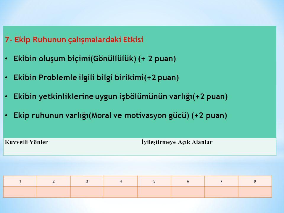 8- Problemin çözümündeki / iyileştirmedeki orijinallik (etki gücü ve özgünlük), başka kurumlar/okullar için örnek ve model olma özelliği Problemin Çözümünde, Orijinal Uygulama/Çözüm Geliştirme Düzeyi (+3 Puan) Uygulamanın, Benzer Problemi Yaşayan Okul-Kurumlar İçin Örnek Olma Durumu (+3 Puan) Kuvvetli Yönlerİyileştirmeye Açık Alanlar 123456