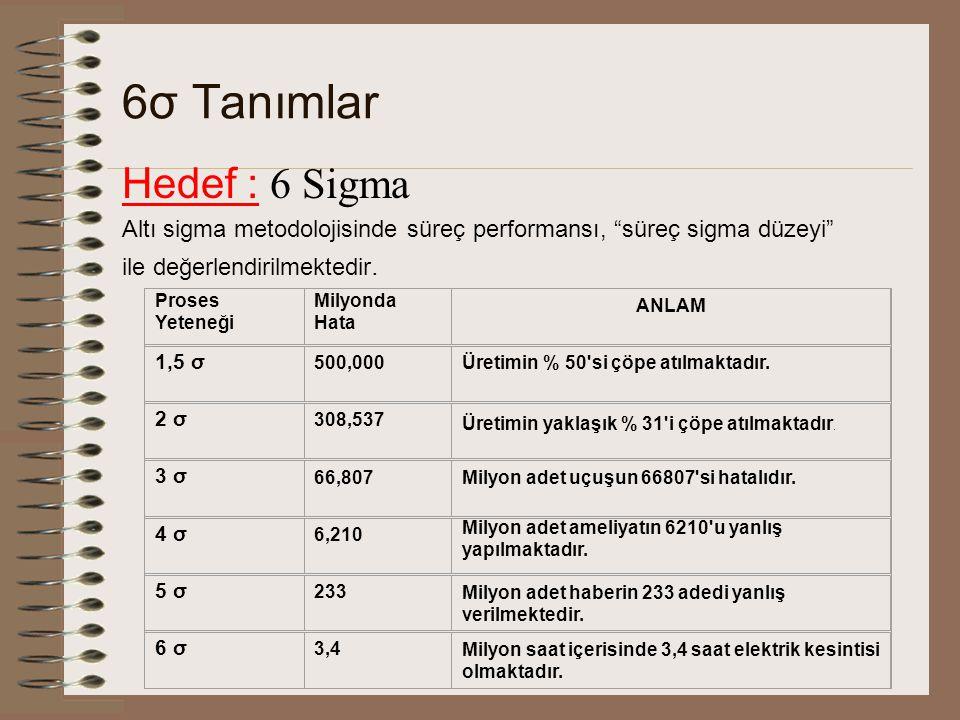 """6σ Tanımlar Hedef : 6 Sigma Altı sigma metodolojisinde süreç performansı, """"süreç sigma düzeyi"""" ile değerlendirilmektedir. Proses Yeteneği Milyonda Hat"""