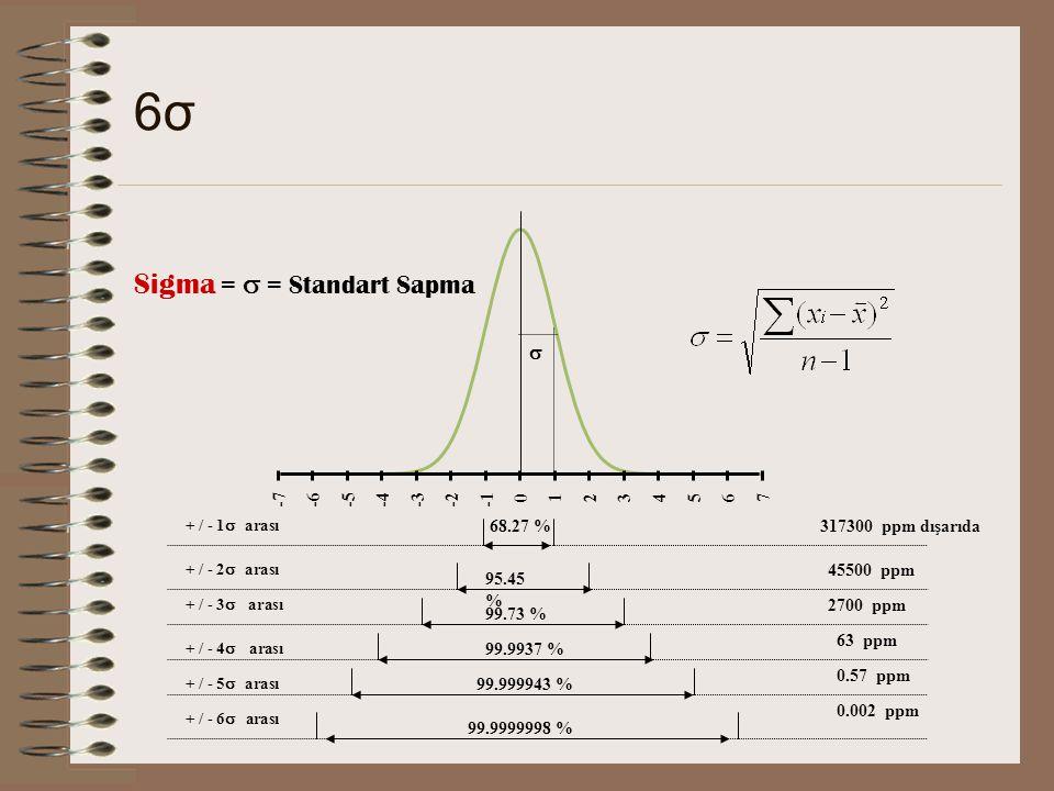 6σ6σ -7-6-5-4-3-2 0 123 4 567 68.27 % 95.45 % 99.73 % 99.9937 % 99.999943 % 99.9999998 % Sigma =  = Standart Sapma  45500 ppm 2700 ppm 63 ppm 0.57 ppm 0.002 ppm 317300 ppm dışarıda + / - 1  arası  + / - 2  arası  + / - 3  arası  + / - 4  arası + / - 5  arası  + / - 6  arası