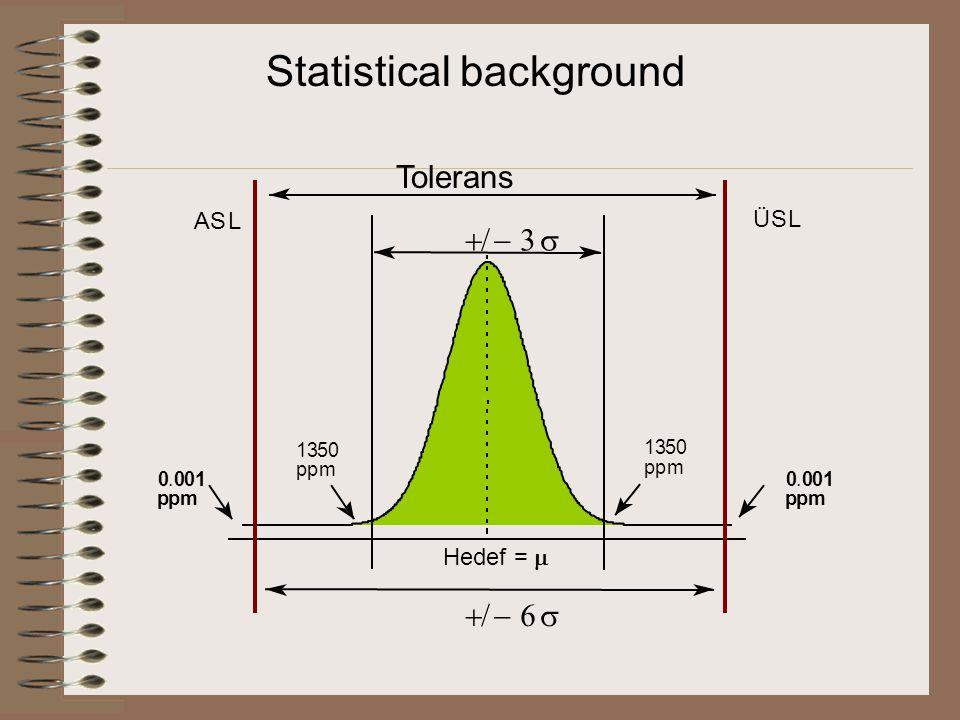   ASL ÜSL ppm 0.001 ppm 1350 ppm 1350 ppm 0.001 Statistical background Tolerans Hedef = 
