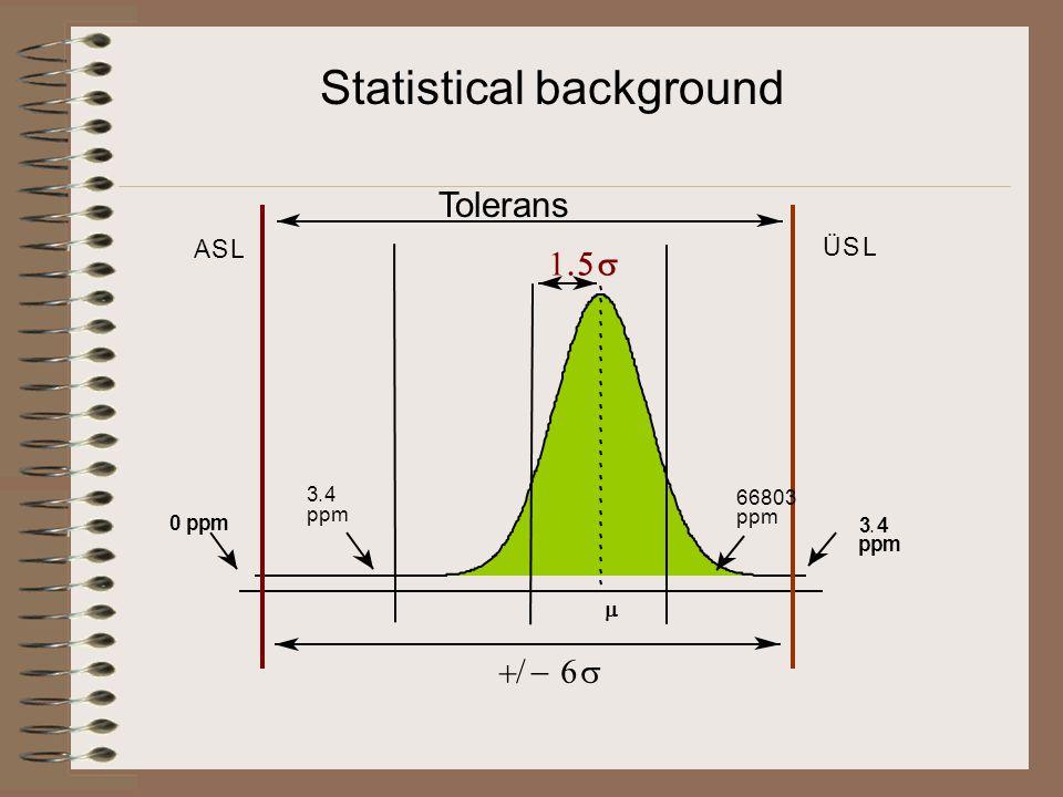 ASL 0 ppm ppm 3.4  ÜSL ppm 3.4 ppm 66803   Statistical background Tolerans