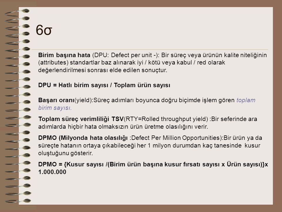 6σ6σ Birim başına hata (DPU: Defect per unit -): Bir süreç veya ürünün kalite niteliğinin (attributes) standartlar baz alınarak iyi / kötü veya kabul / red olarak değerlendirilmesi sonrası elde edilen sonuçtur.