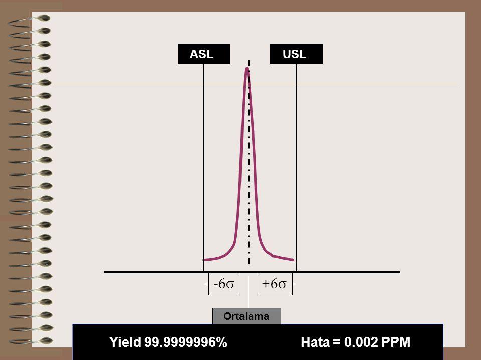 ASLUSL Yield 99.9999996% Hata = 0.002 PPM +6+6 -6  Ortalama