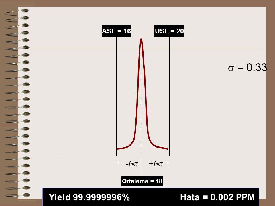 ASL = 16USL = 20 Ortalama = 18 -6  +6   = 0.33 Yield 99.9999996% Hata = 0.002 PPM