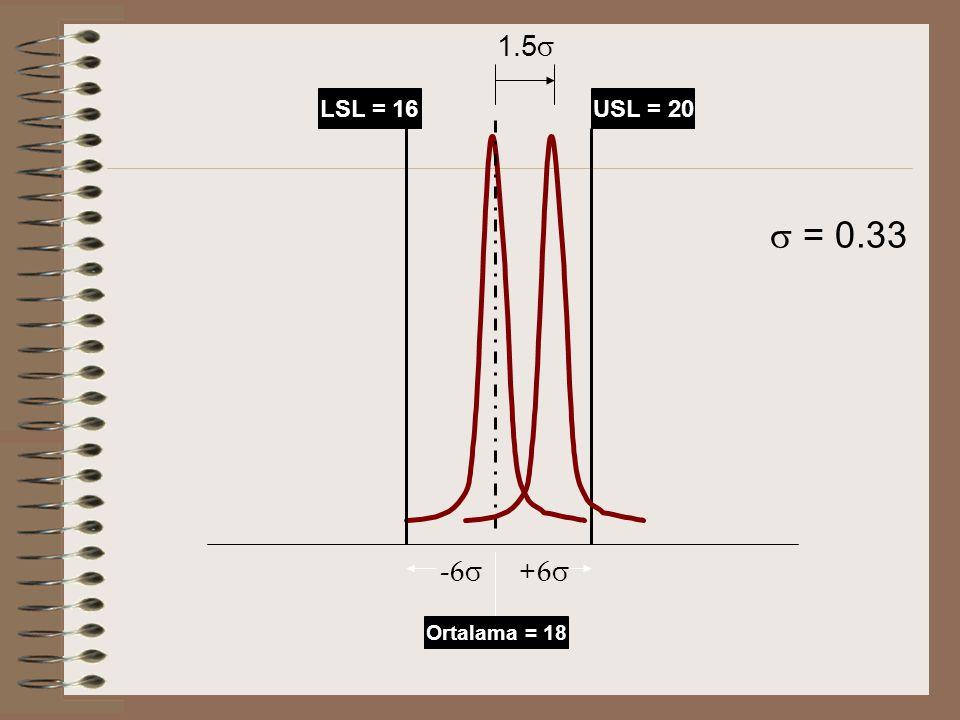 LSL = 16USL = 20 -6  +6   = 0.33 1.5  Ortalama = 18