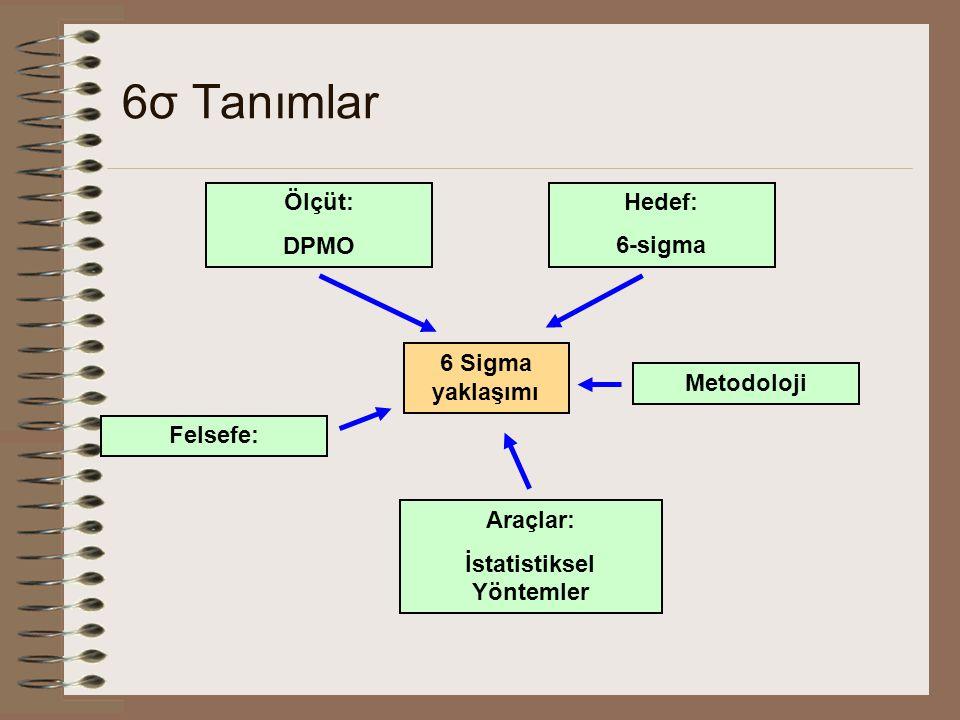 6σ Tanımlar Araçlar: İstatistiksel Yöntemler Ölçüt: DPMO Hedef: 6-sigma Metodoloji Felsefe: 6 Sigma yaklaşımı