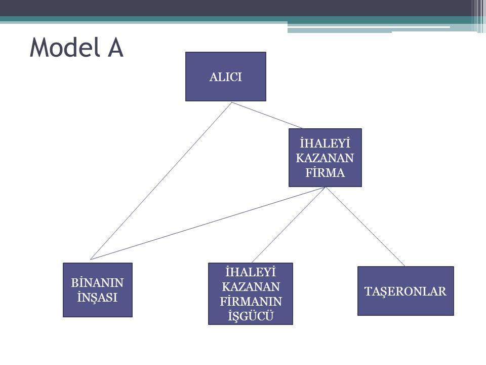 ALICI İHALEYİ KAZANAN FİRMA BİNANIN İNŞASI İHALEYİ KAZANAN FİRMANIN İŞGÜCÜ TAŞERONLAR Model A