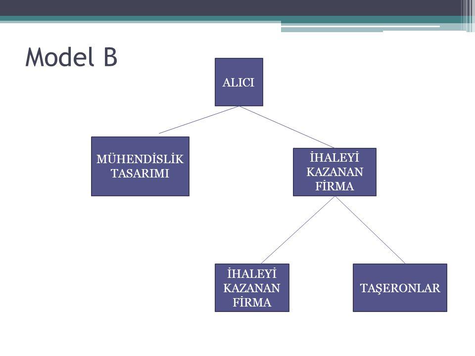 ALICI İHALEYİ KAZANAN FİRMA MÜHENDİSLİK TASARIMI İHALEYİ KAZANAN FİRMA TAŞERONLAR Model B