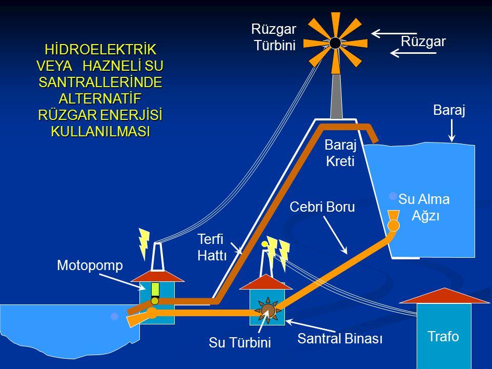 Rüzgar Türbini Su Alma Ağzı Baraj Kreti Terfi Hattı Cebri Boru Su Türbini Santral Binası Motopomp Baraj Trafo Rüzgar HİDROELEKTRİK VEYA HAZNELİ SU SAN
