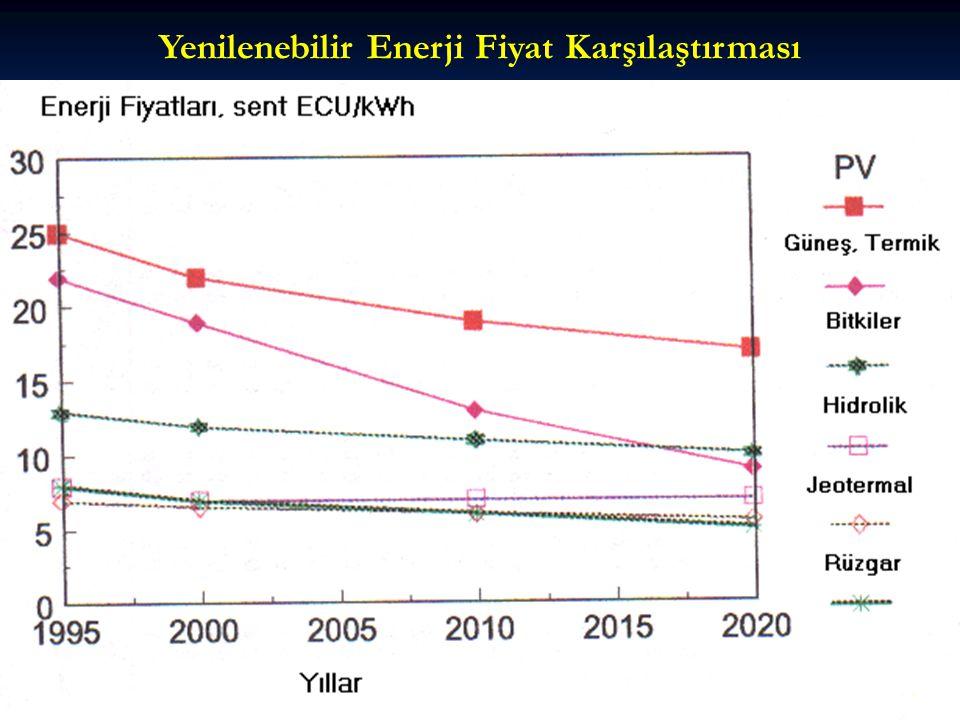 Yenilenebilir Enerji Fiyat Karşılaştırması