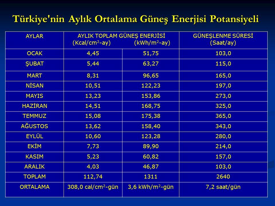 Türkiye'nin Aylık Ortalama Güneş Enerjisi Potansiyeli AYLARAYLIK TOPLAM GÜNEŞ ENERJİSİ (Kcal/cm 2 -ay) (kWh/m 2 -ay) GÜNEŞLENME SÜRESİ (Saat/ay) OCAK4