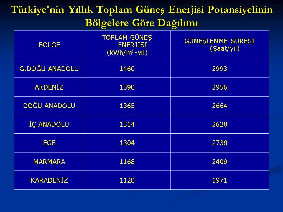 Türkiye'nin Yıllık Toplam Güneş Enerjisi Potansiyelinin Bölgelere Göre Dağılımı BÖLGE TOPLAM GÜNEŞ ENERJİSİ (kWh/m 2 -yıl) GÜNEŞLENME SÜRESİ (Saat/yıl