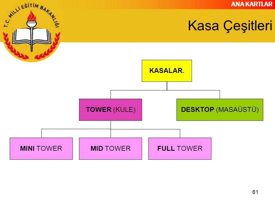 ANA KARTLAR 61 Kasa Çeşitleri KASALAR. TOWER (KULE) MINI TOWERMID TOWERFULL TOWER DESKTOP (MASAÜSTÜ)