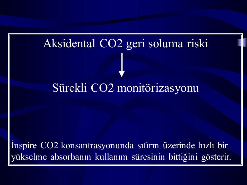 Aksidental CO2 geri soluma riski Sürekli CO2 monitörizasyonu İnspire CO2 konsantrasyonunda sıfırın üzerinde hızlı bir yükselme absorbanın kullanım sür