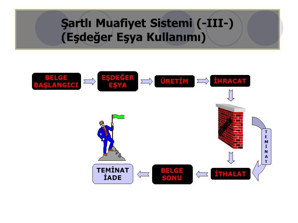 Şartlı Muafiyet Sistemi (-III-) (Eşdeğer Eşya Kullanımı) EŞDEĞER EŞYA BELGE BAŞLANGICI ÜRETİM İHRACAT BELGE SONU TEMİNAT İADE İTHALAT TEMİNATTEMİNAT