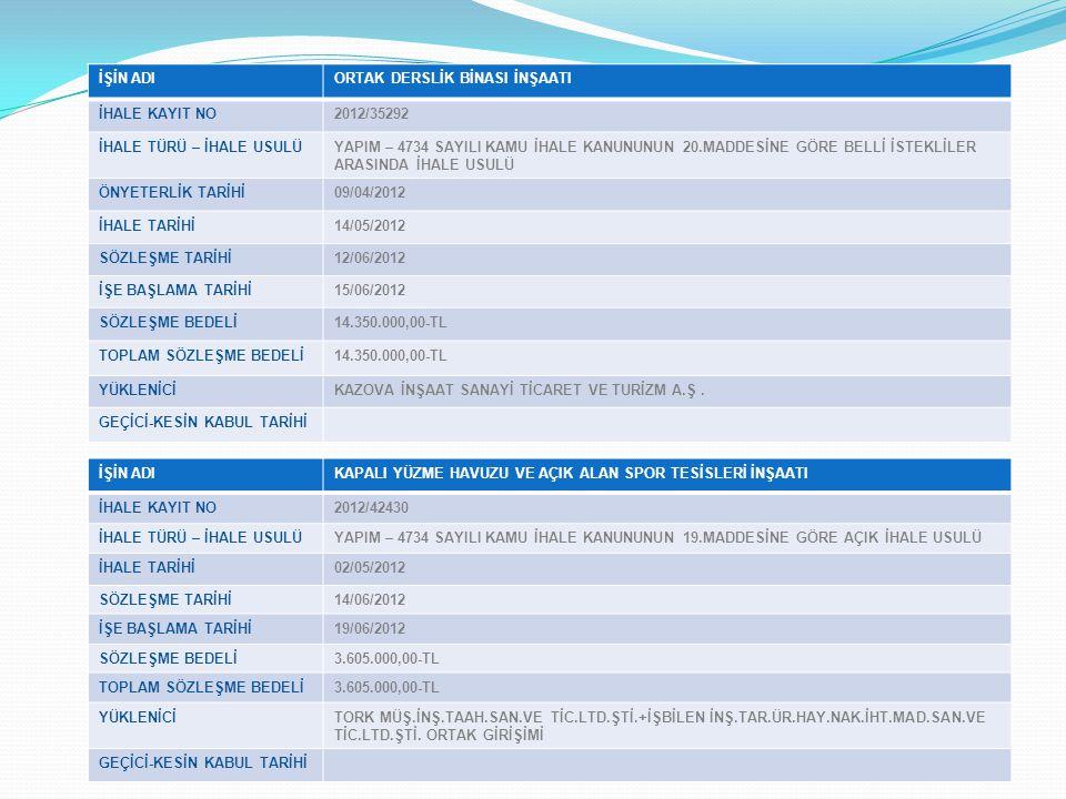 İŞİN ADIORTAK DERSLİK BİNASI İNŞAATI İHALE KAYIT NO2012/35292 İHALE TÜRÜ – İHALE USULÜYAPIM – 4734 SAYILI KAMU İHALE KANUNUNUN 20.MADDESİNE GÖRE BELLİ İSTEKLİLER ARASINDA İHALE USULÜ ÖNYETERLİK TARİHİ09/04/2012 İHALE TARİHİ14/05/2012 SÖZLEŞME TARİHİ12/06/2012 İŞE BAŞLAMA TARİHİ15/06/2012 SÖZLEŞME BEDELİ14.350.000,00-TL TOPLAM SÖZLEŞME BEDELİ14.350.000,00-TL YÜKLENİCİKAZOVA İNŞAAT SANAYİ TİCARET VE TURİZM A.Ş.