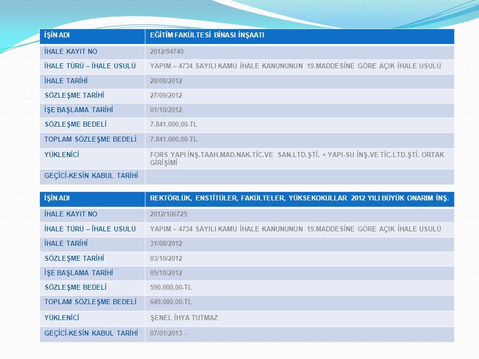 İŞİN ADIEĞİTİM FAKÜLTESİ BİNASI İNŞAATI İHALE KAYIT NO2012/94740 İHALE TÜRÜ – İHALE USULÜYAPIM – 4734 SAYILI KAMU İHALE KANUNUNUN 19.MADDESİNE GÖRE AÇIK İHALE USULÜ İHALE TARİHİ28/08/2012 SÖZLEŞME TARİHİ27/09/2012 İŞE BAŞLAMA TARİHİ01/10/2012 SÖZLEŞME BEDELİ7.841.000,00-TL TOPLAM SÖZLEŞME BEDELİ7.841.000,00-TL YÜKLENİCİFORS YAPI İNŞ.TAAH.MAD.NAK.TİC.VE SAN.LTD.ŞTİ.