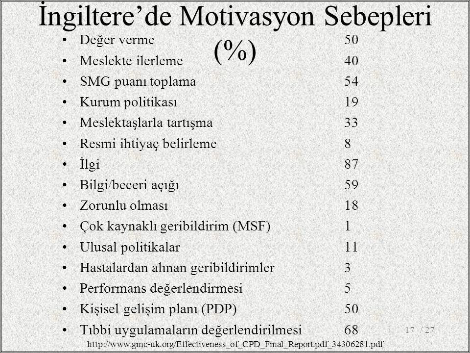 İngiltere'de Motivasyon Sebepleri (%) Değer verme 50 Meslekte ilerleme 40 SMG puanı toplama 54 Kurum politikası 19 Meslektaşlarla tartışma 33 Resmi ihtiyaç belirleme 8 İlgi 87 Bilgi/beceri açığı 59 Zorunlu olması 18 Çok kaynaklı geribildirim (MSF) 1 Ulusal politikalar 11 Hastalardan alınan geribildirimler 3 Performans değerlendirmesi 5 Kişisel gelişim planı (PDP) 50 Tıbbi uygulamaların değerlendirilmesi68 / 2717 http://www.gmc-uk.org/Effectiveness_of_CPD_Final_Report.pdf_34306281.pdf