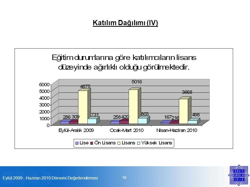 Eylül 2009 - Haziran 2010 Dönemi Değerlendirmesi 10 Katılım Dağılımı (IV)