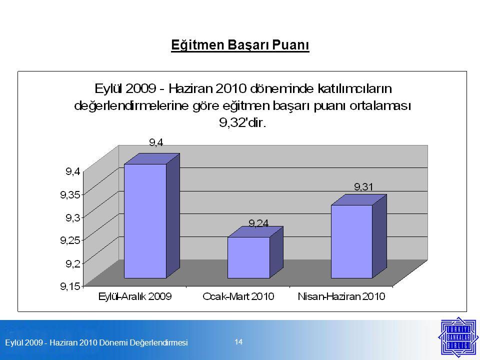 Eylül 2009 - Haziran 2010 Dönemi Değerlendirmesi 14 Eğitmen Başarı Puanı
