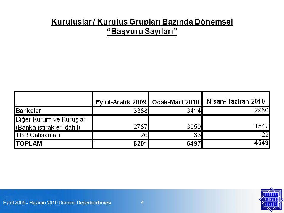 """Eylül 2009 - Haziran 2010 Dönemi Değerlendirmesi 4 Kuruluşlar / Kuruluş Grupları Bazında Dönemsel """"Başvuru Sayıları"""""""