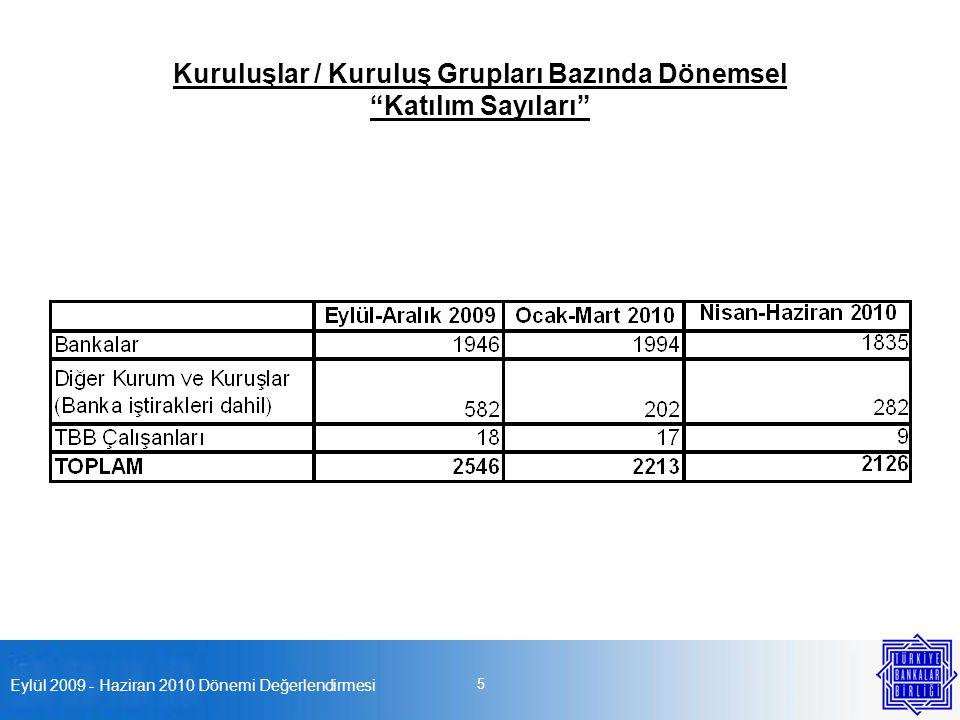 Eylül 2009 - Haziran 2010 Dönemi Değerlendirmesi 5 Kuruluşlar / Kuruluş Grupları Bazında Dönemsel Katılım Sayıları
