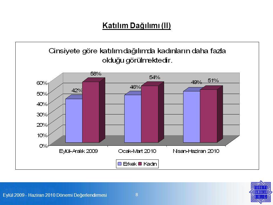 Eylül 2009 - Haziran 2010 Dönemi Değerlendirmesi 8 Katılım Dağılımı (II)
