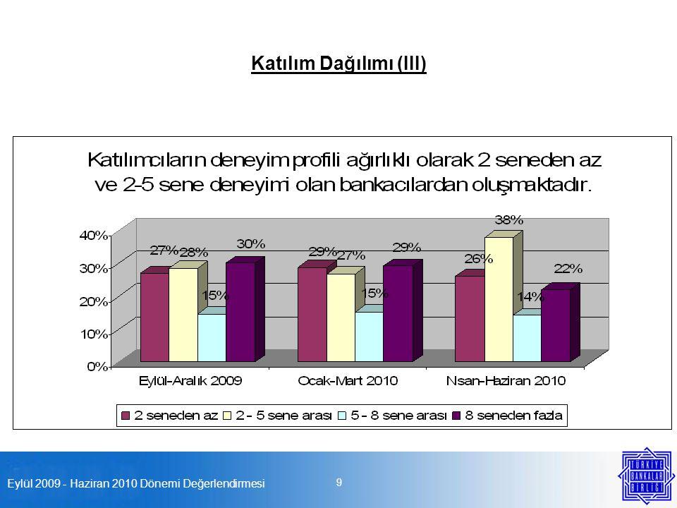 Eylül 2009 - Haziran 2010 Dönemi Değerlendirmesi 9 Katılım Dağılımı (III)