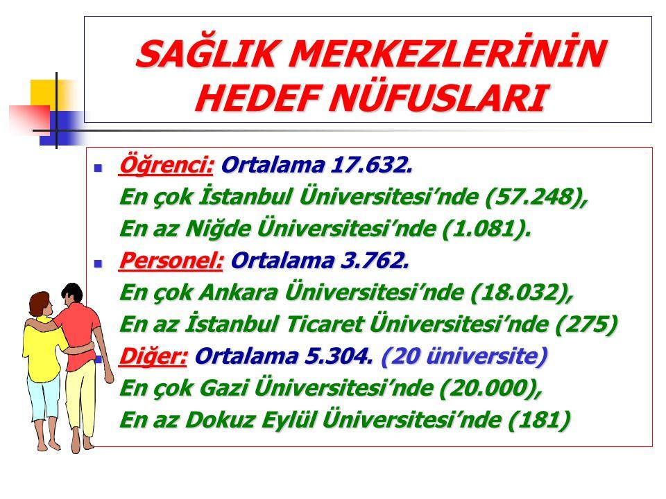 SAĞLIK MERKEZLERİNİN HEDEF NÜFUSLARI Öğrenci: Ortalama 17.632. Öğrenci: Ortalama 17.632. En çok İstanbul Üniversitesi'nde (57.248), En az Niğde Üniver