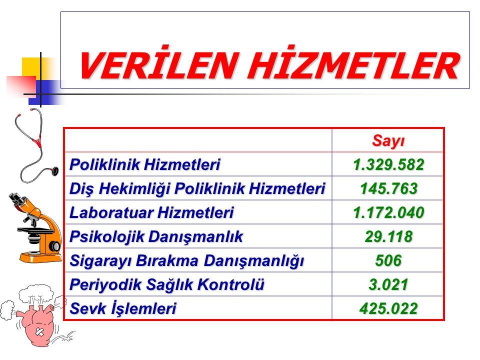 VERİLEN HİZMETLER Sayı Poliklinik Hizmetleri 1.329.582 Diş Hekimliği Poliklinik Hizmetleri 145.763 Laboratuar Hizmetleri 1.172.040 Psikolojik Danışman
