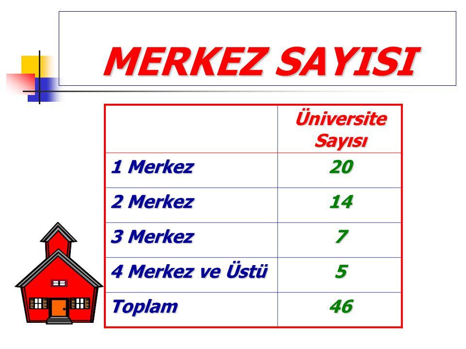 MERKEZ SAYISI Üniversite Sayısı 1 Merkez 20 2 Merkez 14 3 Merkez 7 4 Merkez ve Üstü 5 Toplam46