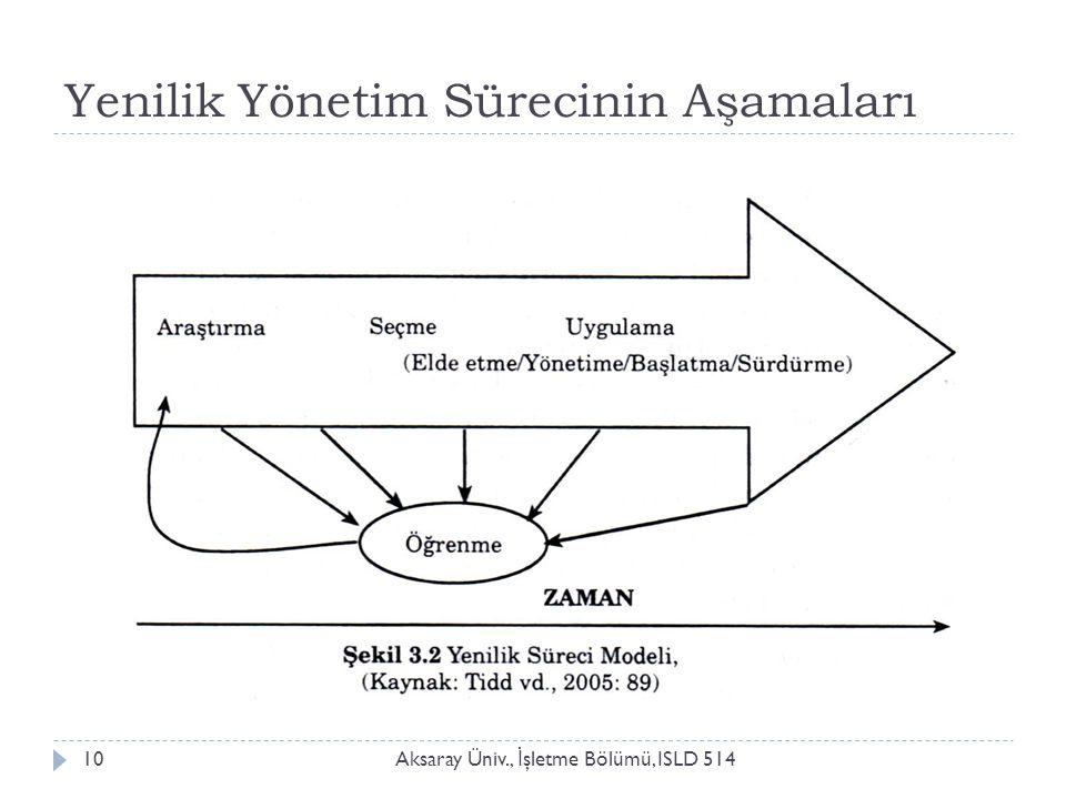 Yenilik Yönetim Sürecinin Aşamaları Aksaray Üniv., İ şletme Bölümü, ISLD 51410