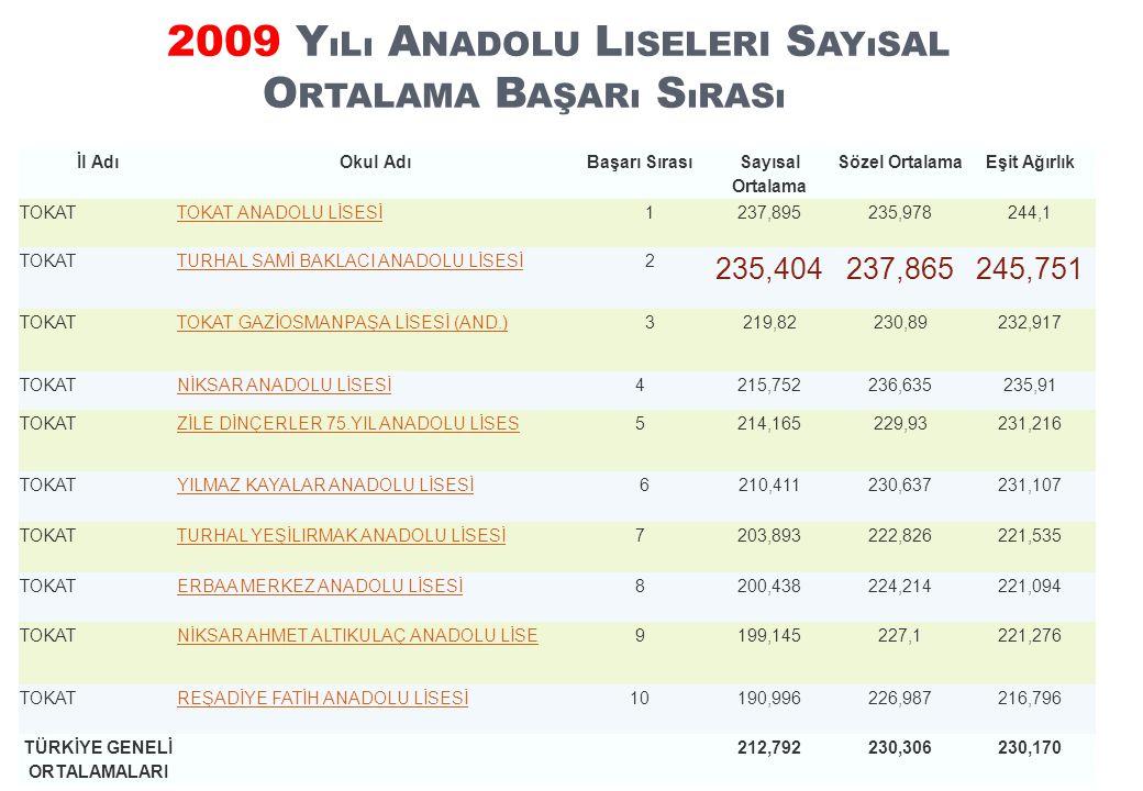 2009 Y ıLı A NADOLU L ISELERI S AYıSAL O RTALAMA B AŞARı S ıRASı İl AdıOkul AdıBaşarı Sırası Sayısal Ortalama Sözel OrtalamaEşit Ağırlık TOKATTOKAT ANADOLU LİSESİ 1237,895235,978244,1 TOKATTURHAL SAMİ BAKLACI ANADOLU LİSESİ 2 235,404237,865245,751 TOKATTOKAT GAZİOSMANPAŞA LİSESİ (AND.) 3219,82230,89232,917 TOKATNİKSAR ANADOLU LİSESİ 4215,752236,635235,91 TOKATZİLE DİNÇERLER 75.YIL ANADOLU LİSES 5214,165229,93231,216 TOKATYILMAZ KAYALAR ANADOLU LİSESİ 6210,411230,637231,107 TOKATTURHAL YEŞİLIRMAK ANADOLU LİSESİ 7203,893222,826221,535 TOKATERBAA MERKEZ ANADOLU LİSESİ 8200,438224,214221,094 TOKATNİKSAR AHMET ALTIKULAÇ ANADOLU LİSE 9199,145227,1221,276 TOKATREŞADİYE FATİH ANADOLU LİSESİ 10190,996226,987216,796 TÜRKİYE GENELİ ORTALAMALARI 212,792230,306230,170