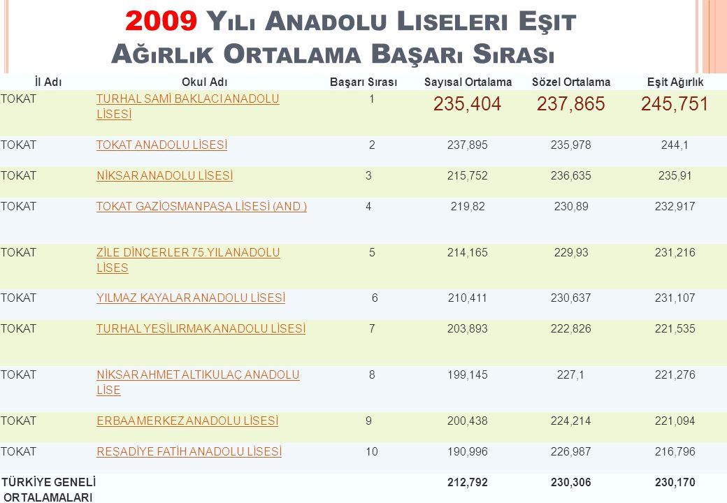 2009 Y ıLı A NADOLU L ISELERI E ŞIT A ĞıRLıK O RTALAMA B AŞARı S ıRASı İl AdıOkul AdıBaşarı SırasıSayısal OrtalamaSözel OrtalamaEşit Ağırlık TOKAT TURHAL SAMİ BAKLACI ANADOLU LİSESİ 1 235,404237,865245,751 TOKATTOKAT ANADOLU LİSESİ 2237,895235,978244,1 TOKATNİKSAR ANADOLU LİSESİ 3215,752236,635235,91 TOKATTOKAT GAZİOSMANPAŞA LİSESİ (AND.) 4219,82230,89232,917 TOKAT ZİLE DİNÇERLER 75.YIL ANADOLU LİSES 5214,165229,93231,216 TOKATYILMAZ KAYALAR ANADOLU LİSESİ 6210,411230,637231,107 TOKATTURHAL YEŞİLIRMAK ANADOLU LİSESİ 7203,893222,826221,535 TOKAT NİKSAR AHMET ALTIKULAÇ ANADOLU LİSE 8199,145227,1221,276 TOKATERBAA MERKEZ ANADOLU LİSESİ 9200,438224,214221,094 TOKATREŞADİYE FATİH ANADOLU LİSESİ 10190,996226,987216,796 TÜRKİYE GENELİ ORTALAMALARI 212,792230,306230,170