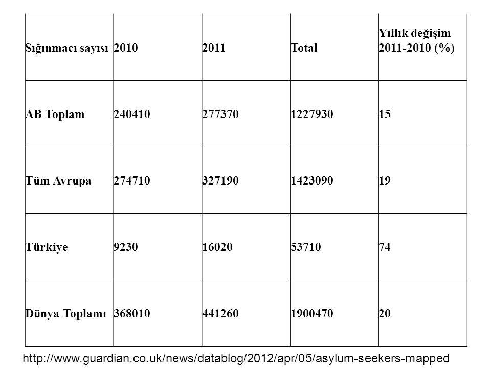 Sığınmacı sayısı20102011Total Yıllık değişim 2011-2010 (%) AB Toplam240410277370122793015 Tüm Avrupa274710327190142309019 Türkiye9230160205371074 Dünya Toplamı368010441260190047020 http://www.guardian.co.uk/news/datablog/2012/apr/05/asylum-seekers-mapped