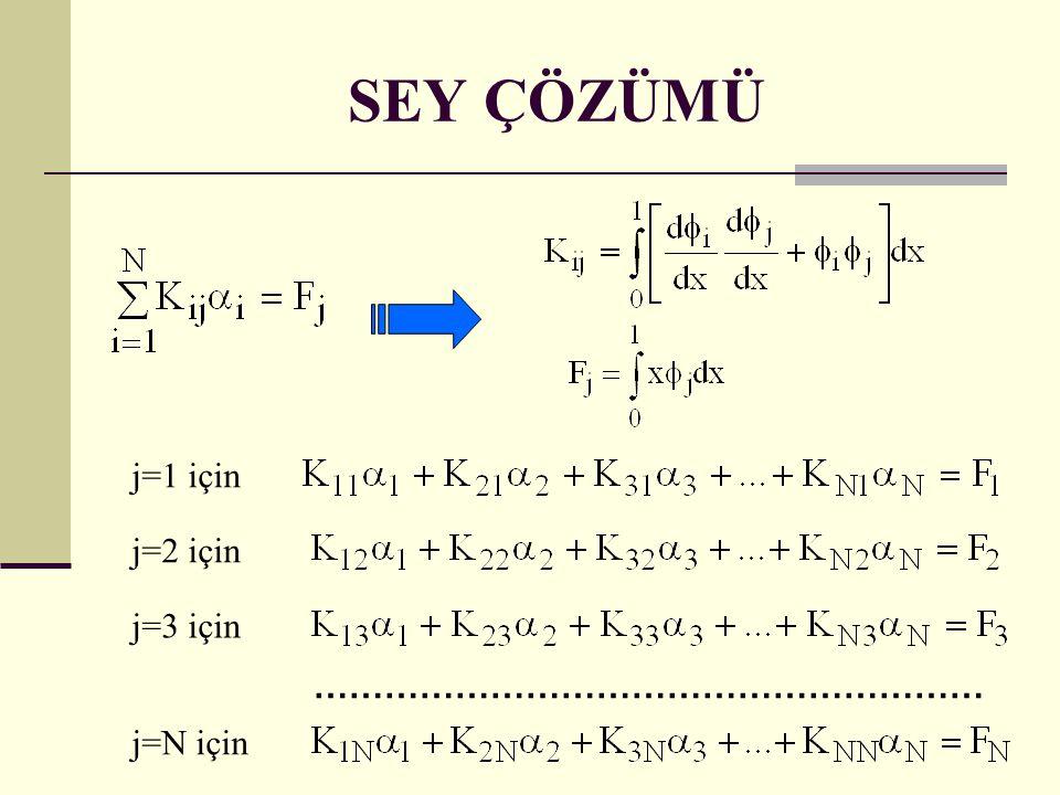 ………………………………………………… j=2 için j=1 için j=3 için j=N için