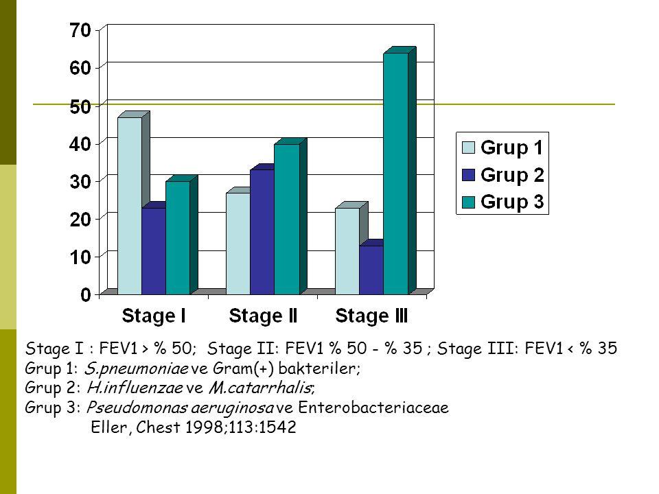 Stage I : FEV1 > % 50; Stage II: FEV1 % 50 - % 35 ; Stage III: FEV1 < % 35 Grup 1: S.pneumoniae ve Gram(+) bakteriler; Grup 2: H.influenzae ve M.catar