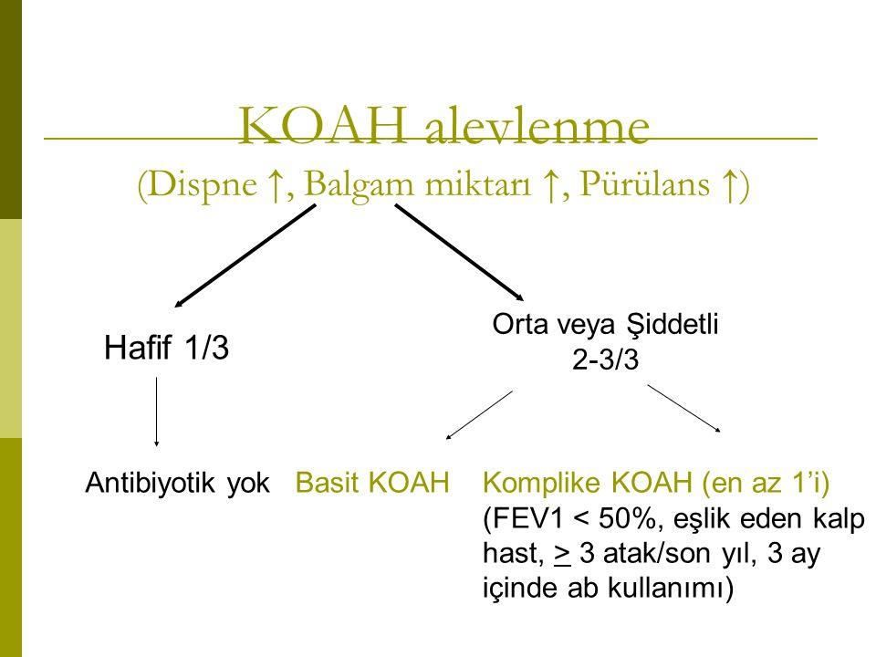 KOAH alevlenme (Dispne ↑, Balgam miktarı ↑, Pürülans ↑) Hafif 1/3 Orta veya Şiddetli 2-3/3 Antibiyotik yokBasit KOAHKomplike KOAH (en az 1'i) (FEV1 3