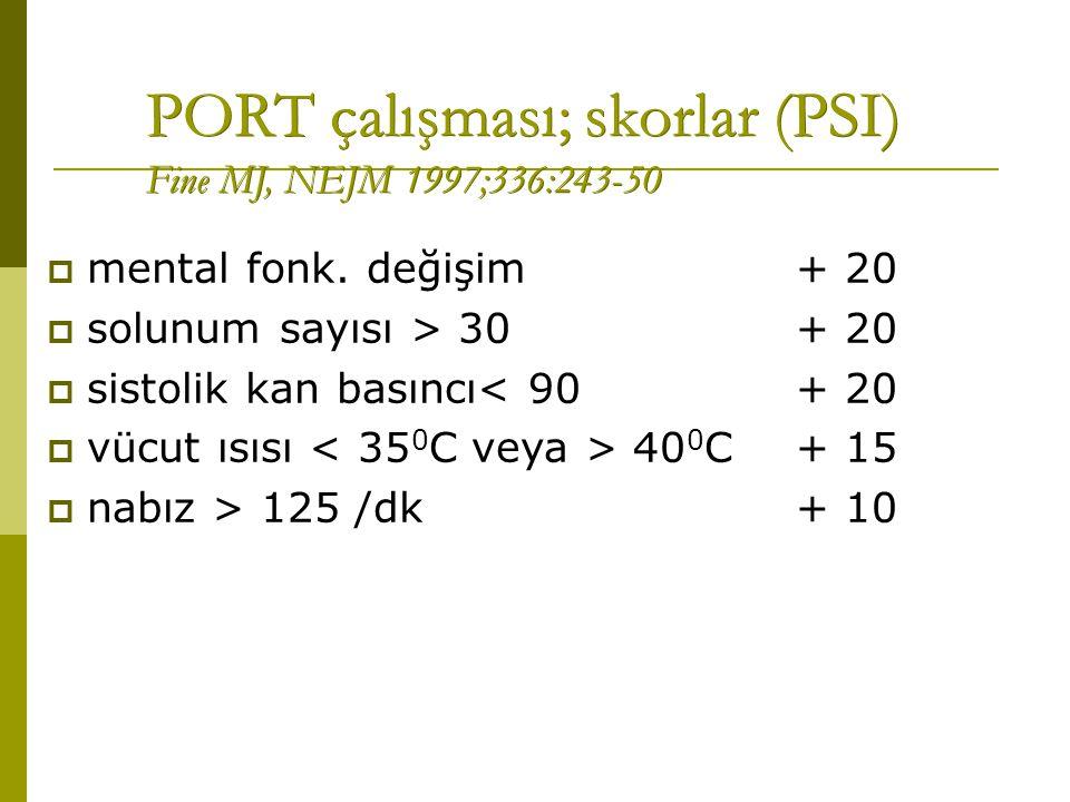 PORT çalışması; skorlar (PSI) Fine MJ, NEJM 1997;336:243-50  mental fonk. değişim+ 20  solunum sayısı > 30+ 20  sistolik kan basıncı< 90+ 20  vücu