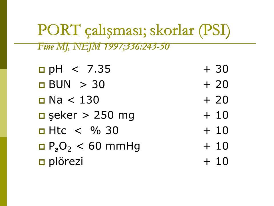 PORT çalışması; skorlar (PSI) Fine MJ, NEJM 1997;336:243-50  pH < 7.35+ 30  BUN > 30+ 20  Na < 130+ 20  şeker > 250 mg+ 10  Htc < % 30+ 10  P a