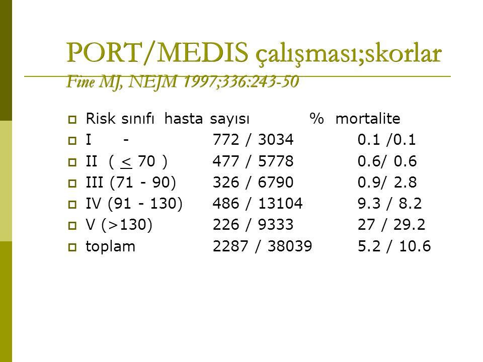 PORT/MEDIS çalışması;skorlar Fine MJ, NEJM 1997;336:243-50  Risk sınıfı hasta sayısı % mortalite  I - 772 / 30340.1 /0.1  II ( < 70 )477 / 57780.6/