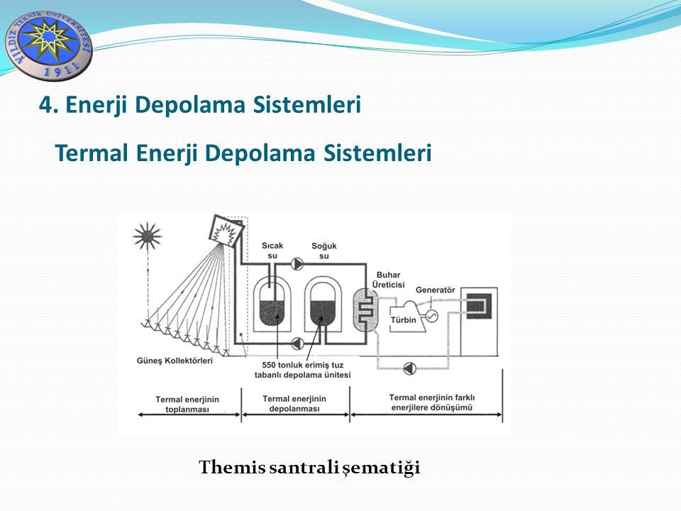 Themis santrali şematiği Termal Enerji Depolama Sistemleri 4. Enerji Depolama Sistemleri