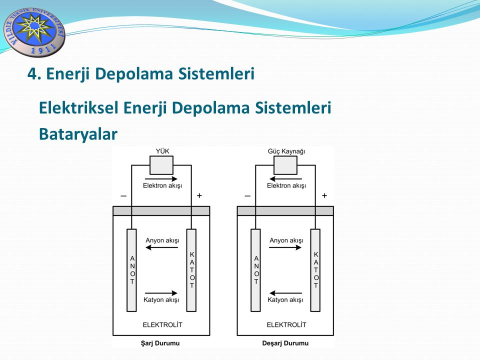 Elektriksel Enerji Depolama Sistemleri Bataryalar 4. Enerji Depolama Sistemleri