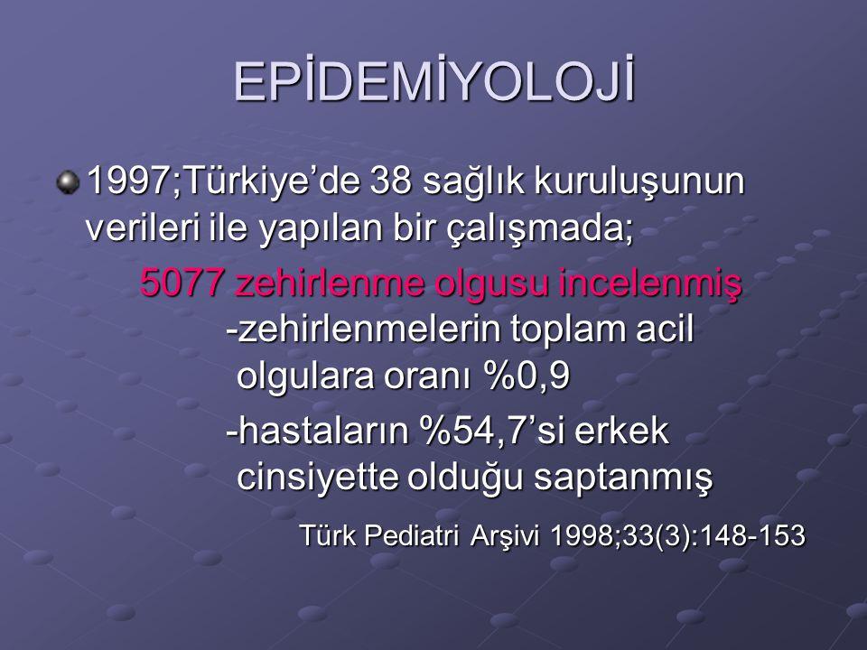 EPİDEMİYOLOJİ Zehirlenmelerin %80'i 5 yaş altı çocuklardır İntihar amaçlı zehirlenmeler, yapılan bir çalışmada %6,7 oranında bulunmuş, olguların %71,4'ü kız cinsiyette olduğu saptanmış Aynı araştırmada ailelerin de yanlışlıkla çocuklarına zehirli maddeler vererek zehirlenmeye neden oldukları gösterilmiş Türk Pediatri Arşivi 1998;33(3):148-153 Türk Pediatri Arşivi 1998;33(3):148-153