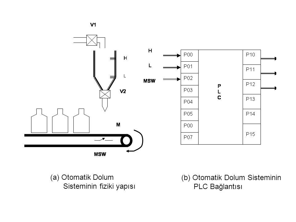 (a) Otomatik Dolum Sisteminin fiziki yapısı (b) Otomatik Dolum Sisteminin PLC Bağlantısı