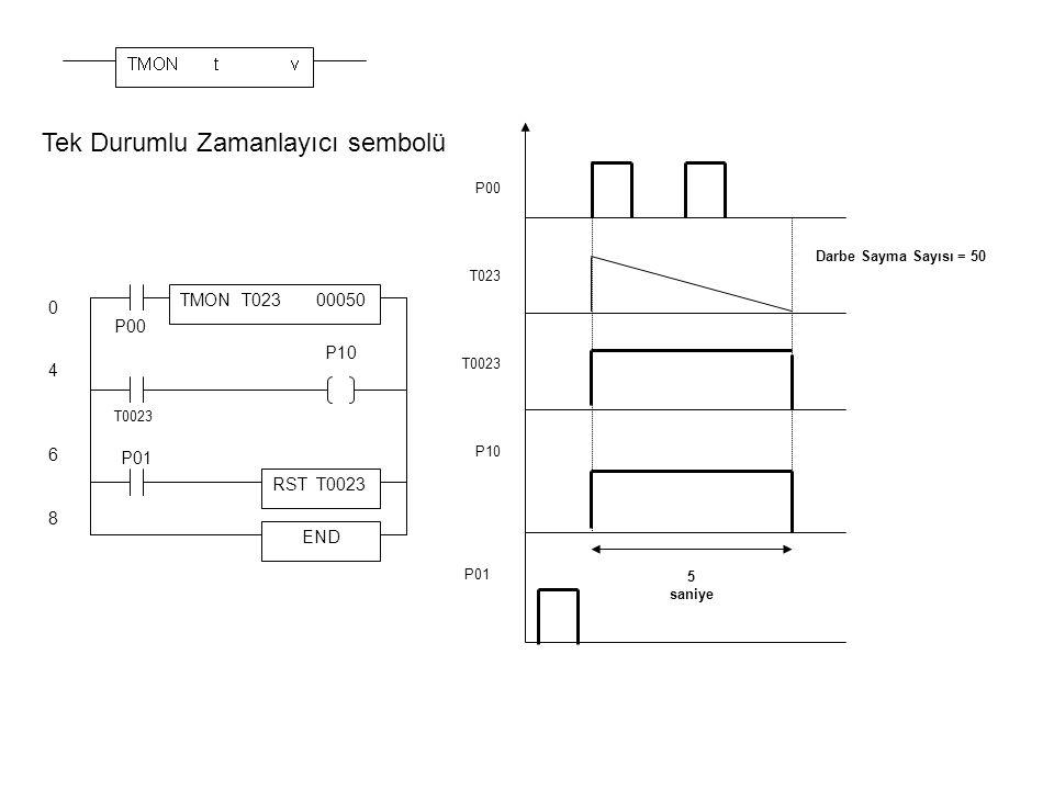 Tek Durumlu Zamanlayıcı sembolü TMON T023 00050 END P00 T0023 P10 04680468 P01 RST T0023 5 saniye P00 T023 T0023 P10 P01 Darbe Sayma Sayısı = 50